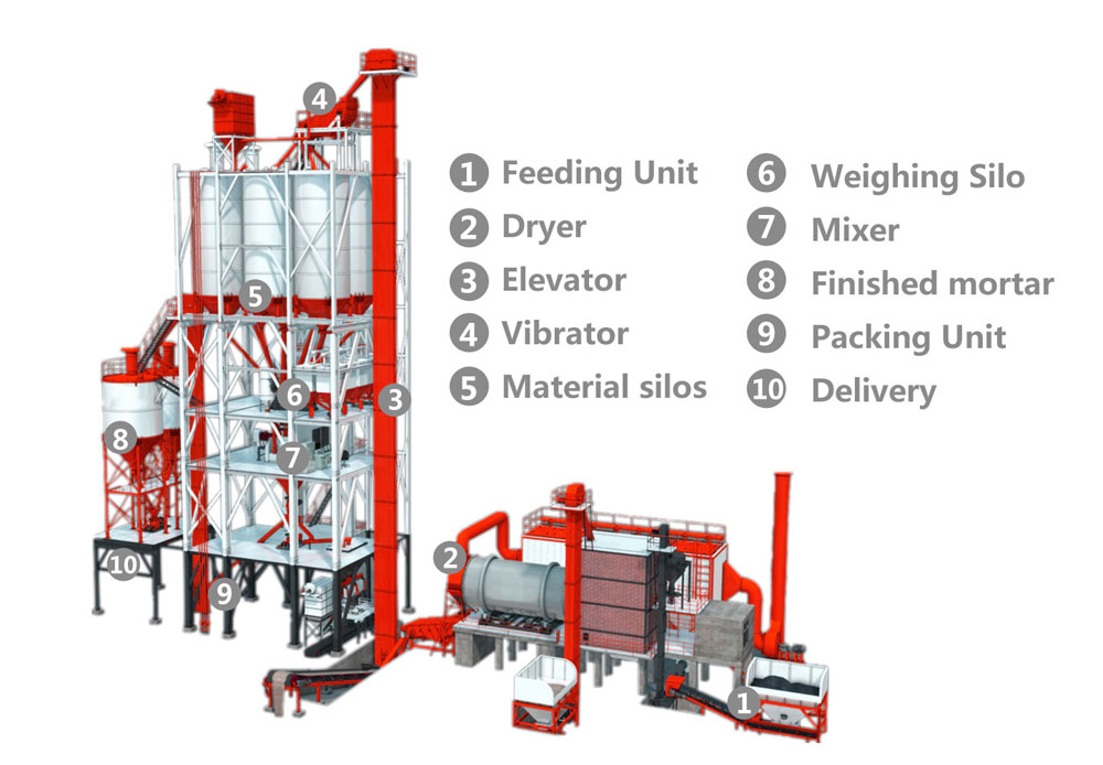 dry mortar mix plant structure of manufacturer
