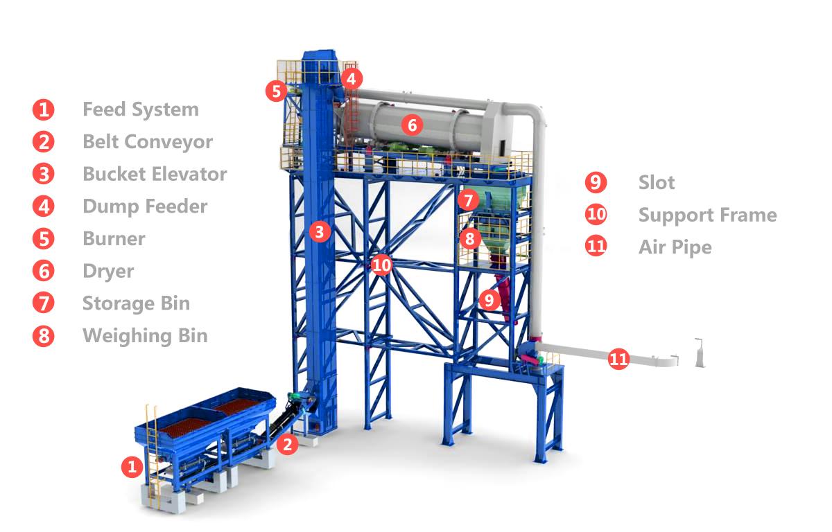 recycled asphalt plants- manufacturers manufacturer