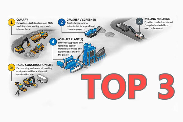 top 3 asphalt plants manufacturers in the world