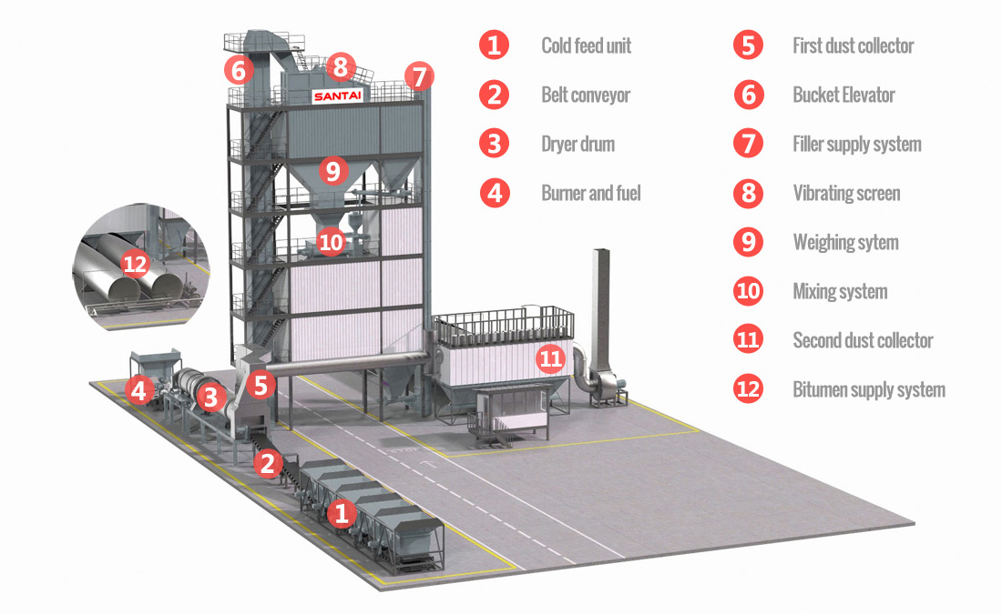 asphalt mixing plant manufacturer china supplier